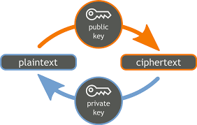 Process of Encryption