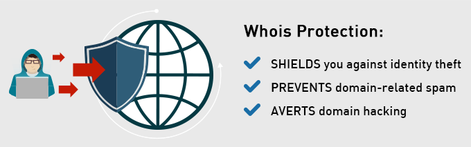 WHOIS Protection Service